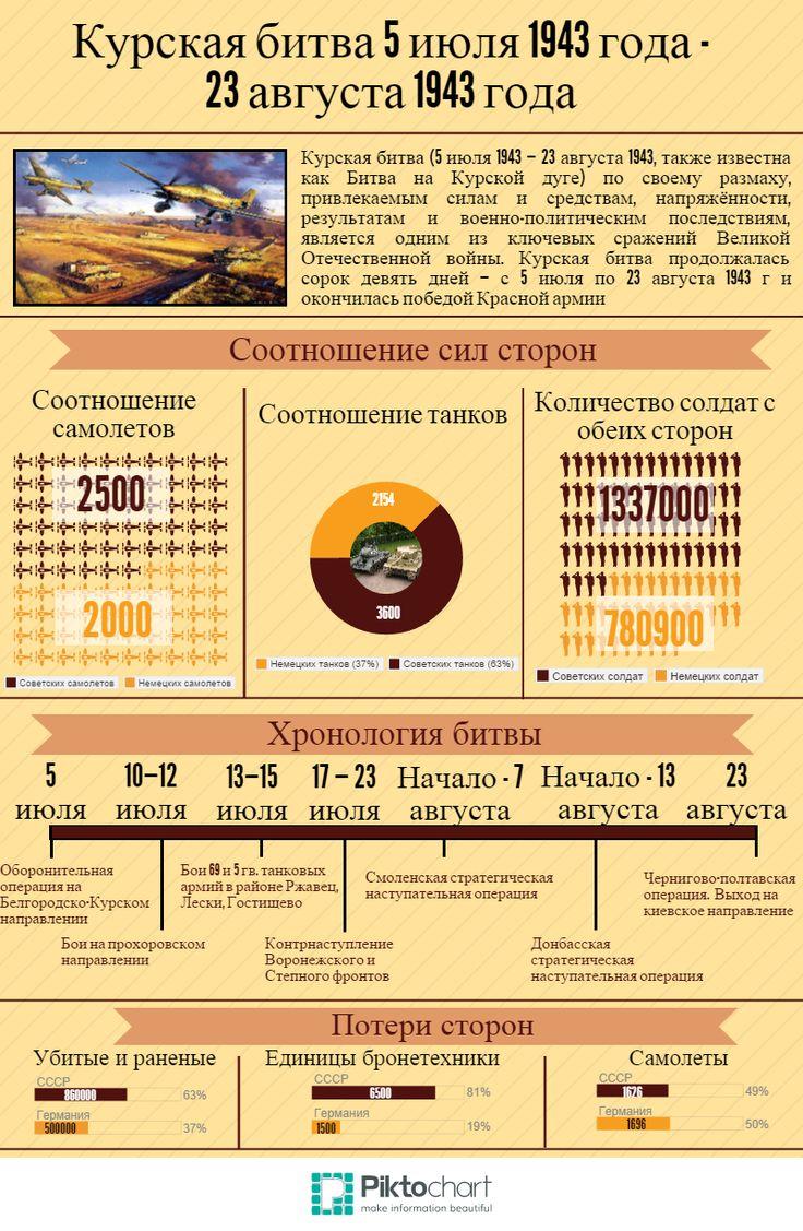 История Великой Отечественной Войны в инфографике