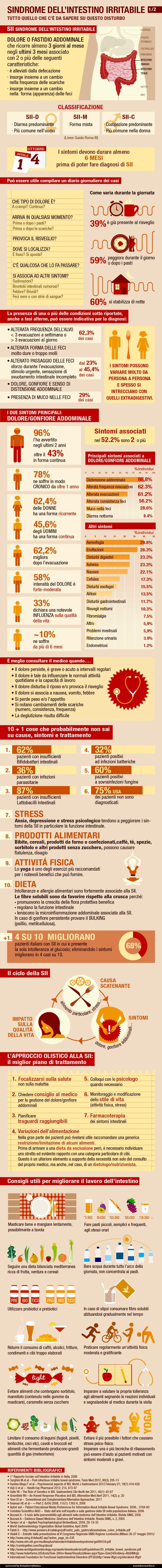 Sindrome dell'Intestino Irritabile - Esseredonnaonline
