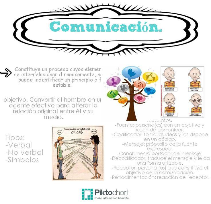 Comunicación. | @Piktochart Infographic