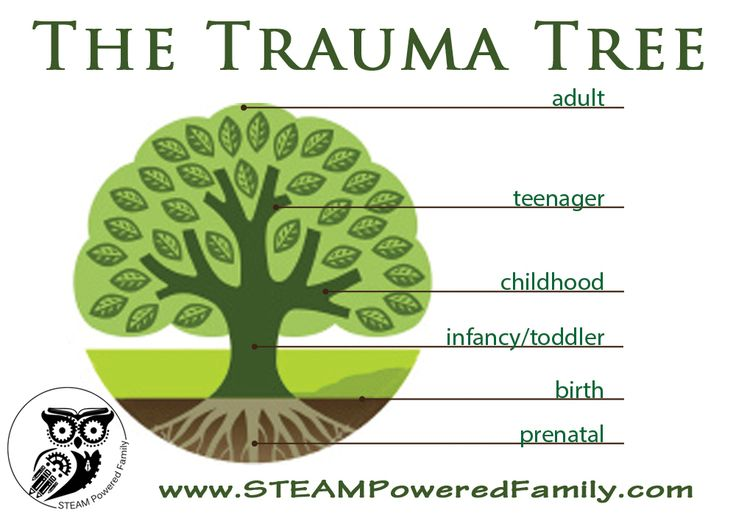 The Trauma Tree - Understanding The Impact of Childhood Trauma #Trauma (Happy to pin for other sites but you should also check out my page at greenwoodcounselingcenter.com )