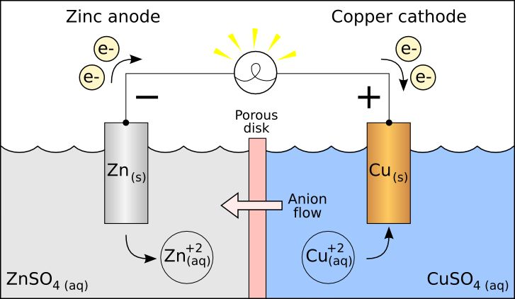 A redox reaction is the force behind an electrochemical cell like the Galvanic cell pictured. The battery is made out of a zinc electrode in a ZnSO4 solution connected with a wire and a porous disk to a copper electrode in a CuSO4 solution.