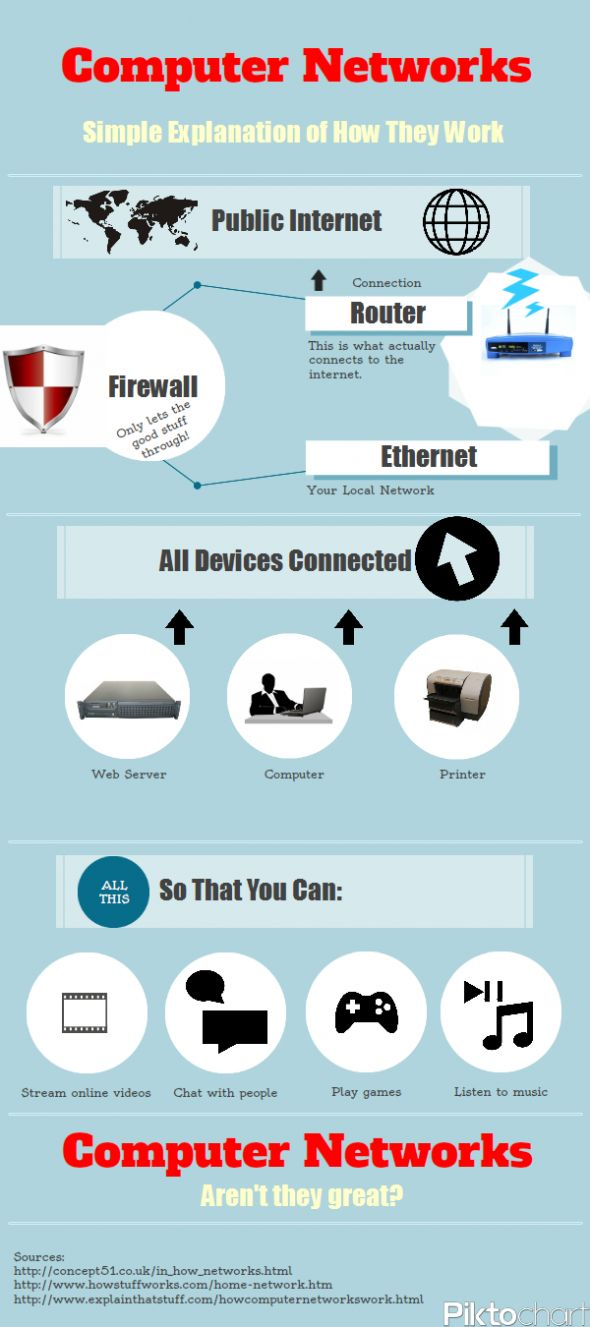 INFOGRAPHIC: HOW DOES A COMPUTER NETWORK WORK?