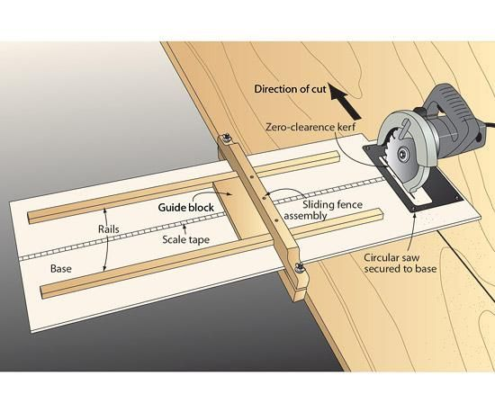"""This edge-guide works so well for breaking down sheet goods that I decided to dedicate a circular saw to it. I made the base from [fraction """"1"""" """"4""""]x12x30"""" melamine for minimal friction when making cuts. Take care to secure the rails parallel to the edges of the base, and the saw perpendicular to the rails. Then plunge the circular saw through the base to create a zero-clearance kerf. Remove the saw to adhere the scale tape to the base with the zero mark at the kerf's edge."""
