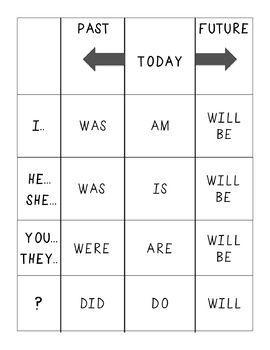 เรียนภาษาอังกฤษ ความรู้ภาษาอังกฤษ ทำอย่างไรให้เก่งอังกฤษ  Lingo Think in English!! :): Grammar: Tenses (Auxiliary Verbs)