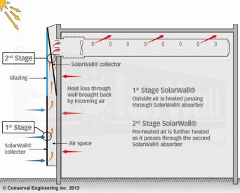How the SolarWall transpired solar collector Solar Air Heating System Works