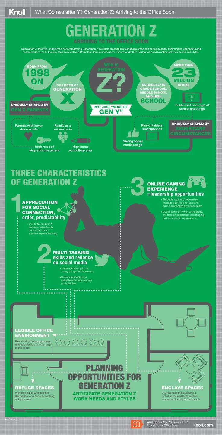 best images about being a millennial generation y on what comes after y generation z infographic workplace research resources knoll it is interesting about gen z s communication issues