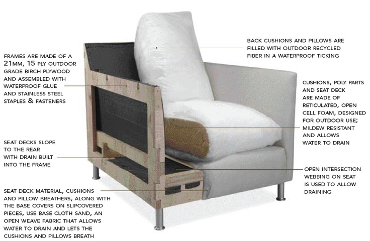 Anatomy Of A Sofa For Outdoor Use ID201 Pinterest