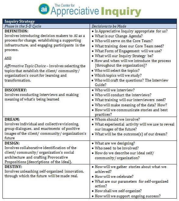 Inquiry Strategy Appreciative Inquiry
