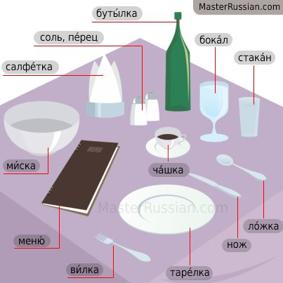 Restaurant - Russian Vocabulary for Dining, Eating Out