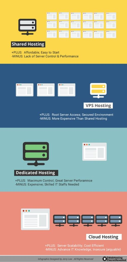 Your Options in Web Hosting Generally speaking, there are four different types of web hosting: Shared, Virtual Private Server (VPS), Dedicated, and Cloud Hosting. While all types of hosting servers …