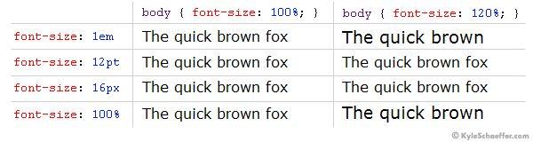 CSS Font-Size: em, px, pt, % в коментах рассказано про упрощение расчета при использовании em и %