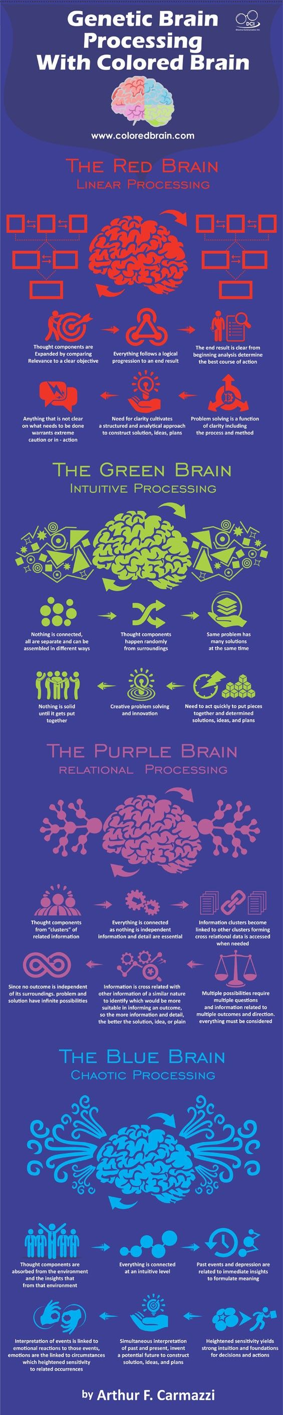 Colored Brain Communication Processes By Arthur Carmazzi