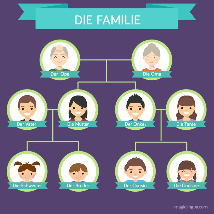 The family - Die Familie, is important for every it's member. Learn some vocabulary for the #mothersday and get to know the german words for family. #vocabulary