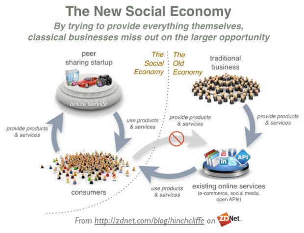 The Peer Production Based Social Collaborative Sharing Economy #socbiz #socialbusiness