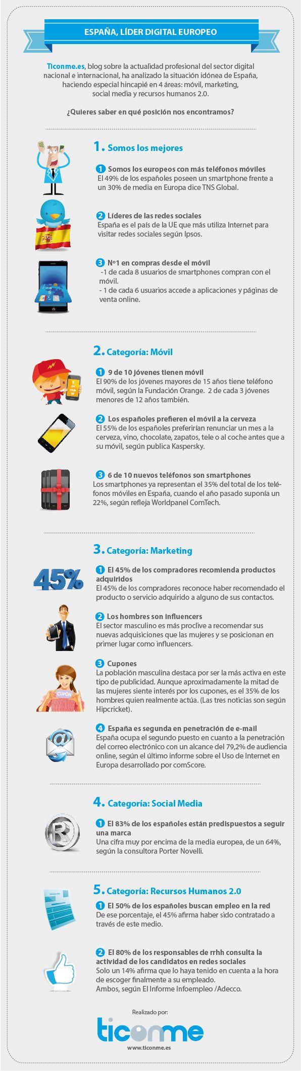 España, líder digital europeo. Ticonme ha analizado los últimos estudios sobre el sector TIC, centrándose en 4 áreas: móvil, marketing, social media y recursos humanos 2.0.