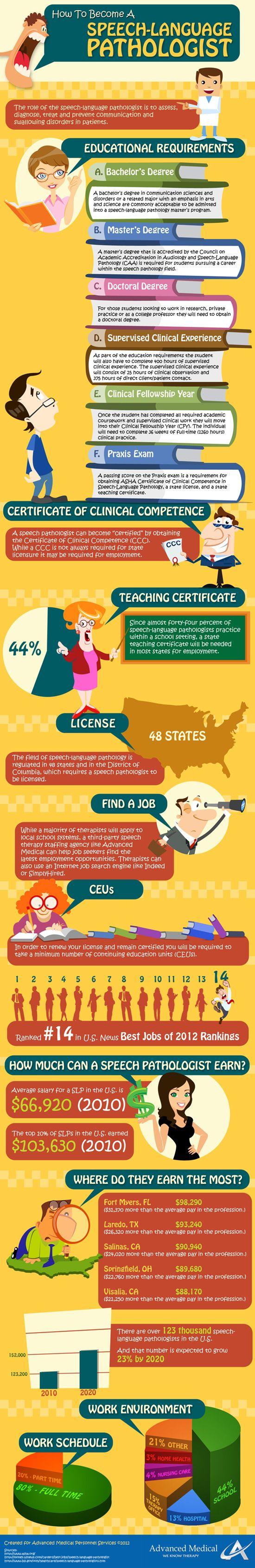 Infografía: Cómo ser un fonoaudiólogo (en inglés)