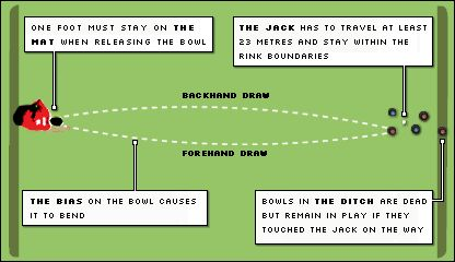 Graphic showing how bowls is played
