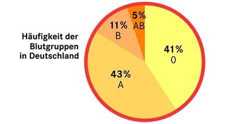 Blutgruppen: A, B, AB, 0, positiv und negativ Die Struktur der roten Blutkörperchen bestimmt die Blutgruppe.