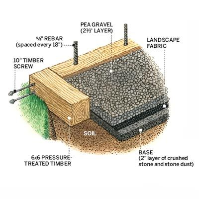 "Gravel is one of the easiest patio surfaces for DIYers to insall.  Here, we show you the simple steps of a ""sandbox"" design. 