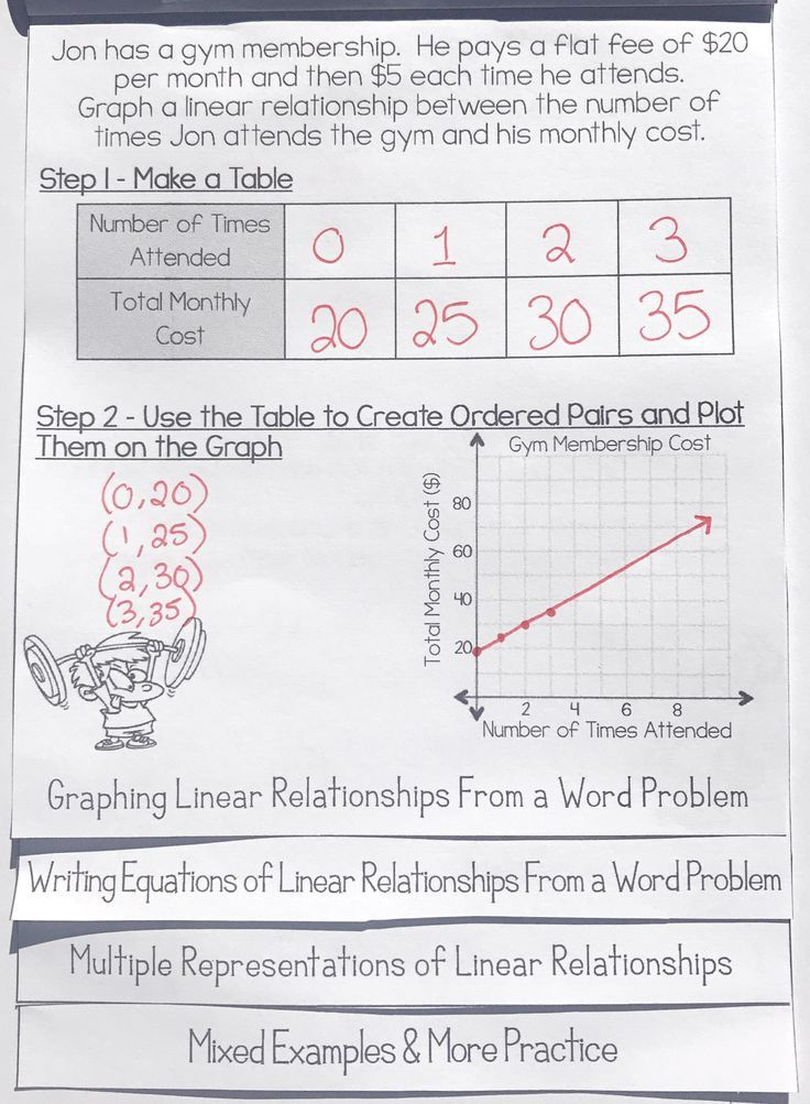 Writing & Graphing Linear Equations in the Form y=mx+b Flip Book ...