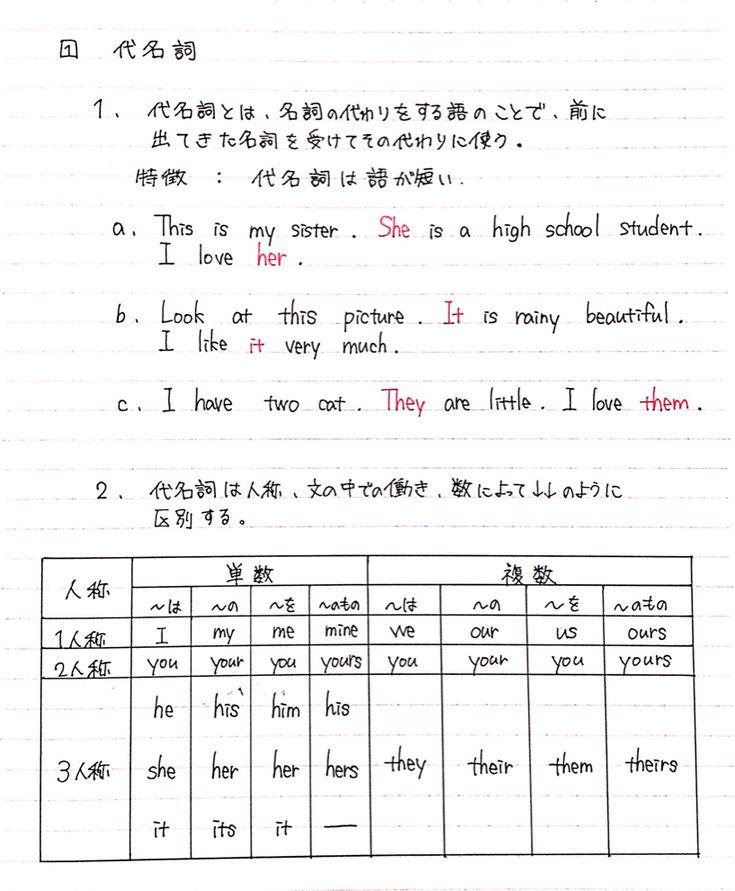 これを見れば中1の英語が完璧に Clear 中学生 英語 英語の
