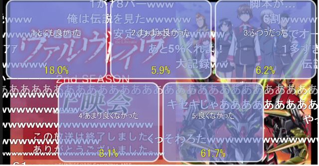 Nico Live audience survey: Majority of fans did not like Valvrave the Liberator's ending  - http://sgcafe.com/2013/12/nico-live-audience-survey-majority-fans-like-valvrave-liberators-ending/