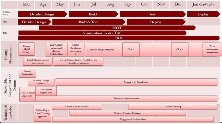 examples of change management plans - Template