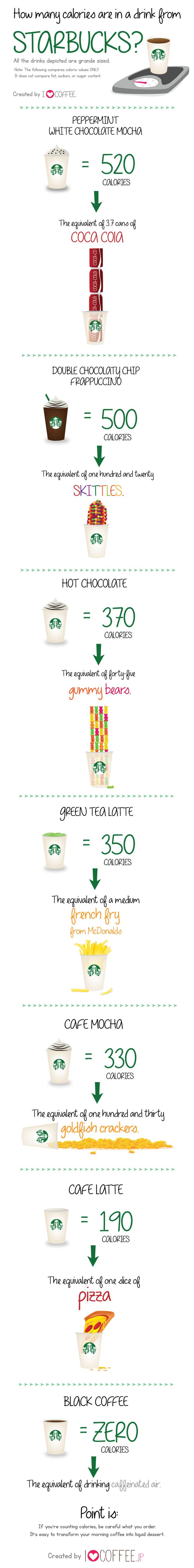 How Many Calories Are In A Drink From Starbucks