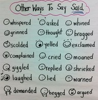 Other ways to say 'said': Student, Language Art, Quotations Mark Anchors Charts, Anchor Charts, The Faces, Classroom Charts, Creative Writing, Writing Ideas, Classroom Ideas