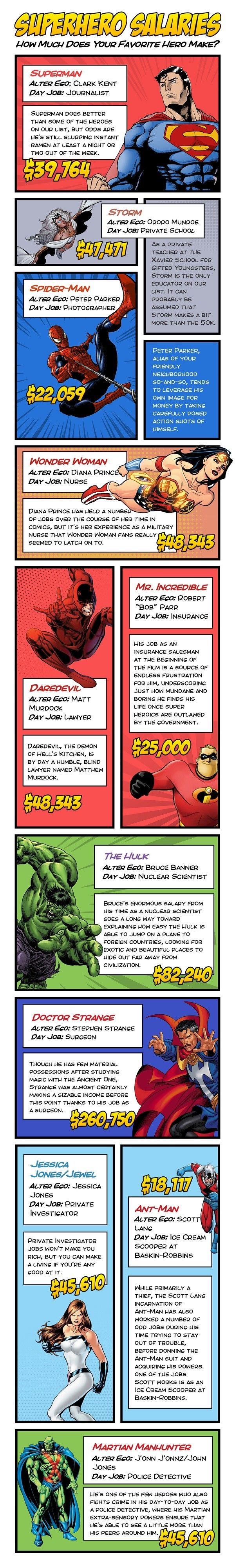 Infographic reveals which superheroes have the best and worst day jobs