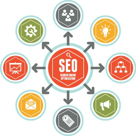 """El termino SEO viene de la abreviatura de las siglas que componen la frase """"Search Engine Optimization"""" mejor conocido en el Castellano como """"Posicionamiento Web / Orgánico"""". Es el conjunto de técnicas y herramientas aplicadas al sitio web que sirven para posicionar el sitio web dentro de los primeros resultados de los buscadores."""