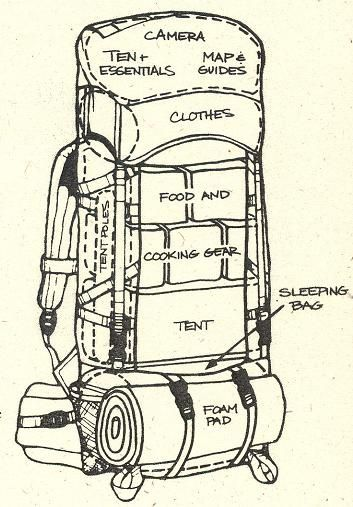 How to Pack Backpack