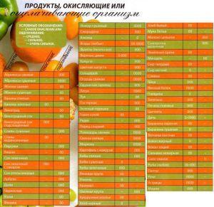щелочные продукты питания таблица