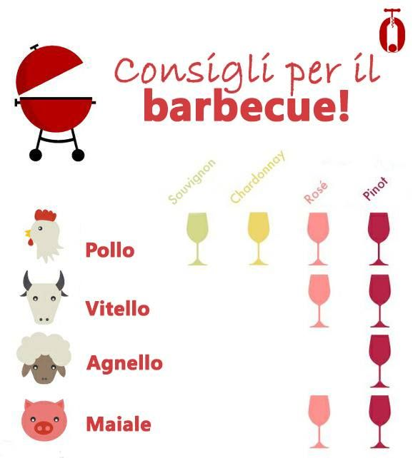Una mini-guida per i vostri barbecue all'aperto! #075winestore #ConCheVino