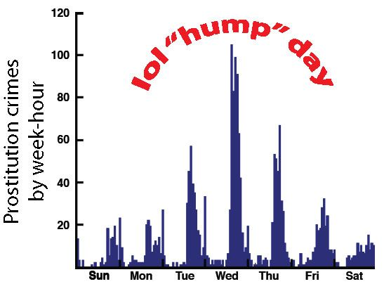 Most prostitution arrests occur on Wednesdays, Uber sez: Charts Humor, Hump Day, Walks, Call Hump