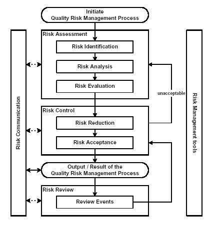 78 best RISK Risk Management images on Pinterest Assessment - risk assessment
