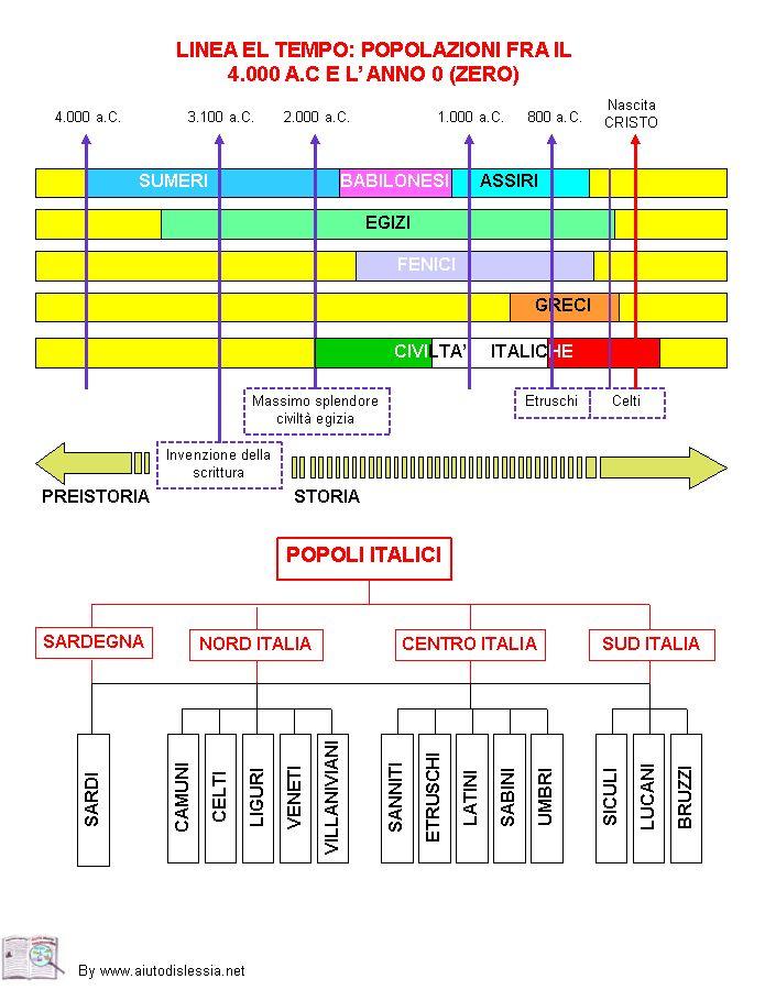 LINEA DEL TEMPO POPOLAZIONI dal 4000 aC all'anno zero