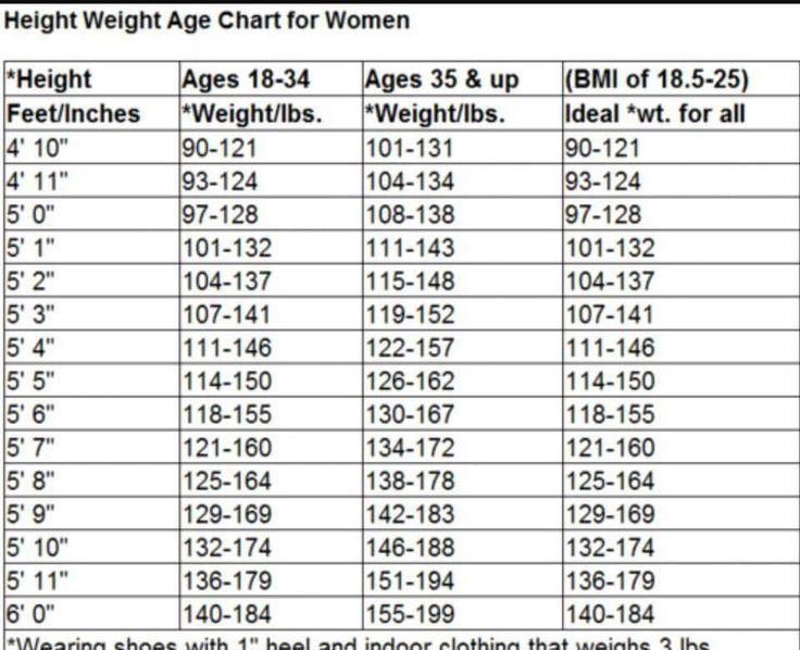 Height Weight age chart for women | Diet | Pinterest ...