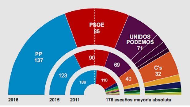 Resultados elecciones generales:  Rajoy amplía su victoria y reclama su derecho a gobernar   España encarga a Rajoy formar gobierno  Es el único candidato que gana diputados respecto al 20-D y supera en 52 escaños al PSOE, que evita el «sorpasso». La llave del Ejecutivo vuelve a estar en manos de Sánchez aunque C's podría dejar al PP cerca de la mayoría absoluta (169). El bloque progresista se queda en 156 escaños