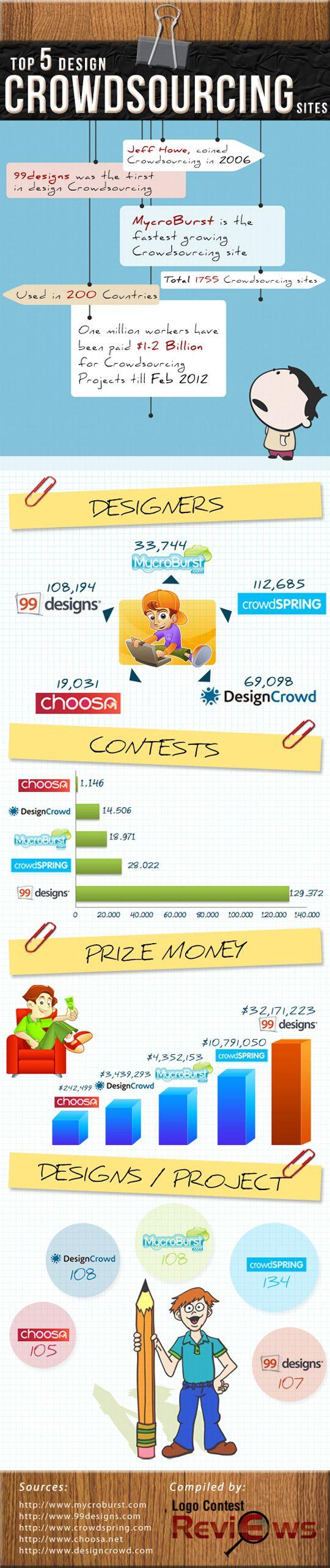 Layout photoshop web design website template tutorials tutorial 022 - Design Crowdsourcing Sites Infographic