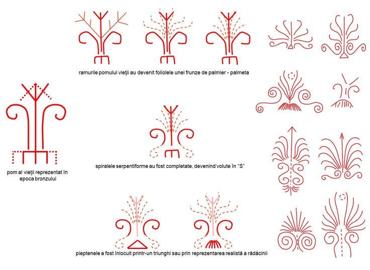 Pomul vieţii - evoluţia de la reprezentarea din epoca bronzului la palmetă