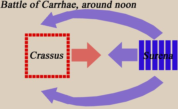 The Battle of Carrhae, 53 B.C. After being informed of the presence of the Parthian army, Crassus panicked. His general Cassius recommended that the army be deployed in the traditional Roman fashion, with infantry forming the center and cavalry on the wings. At first Crassus agreed, but he soon changed his mind and redeployed his men into a hollow square, each side formed by twelve cohorts. This formation would protect his forces from being outflanked, but at the cost of mobility.