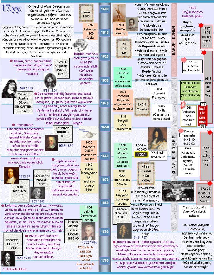 Konular Tarih şeridi Huemanizma Asur