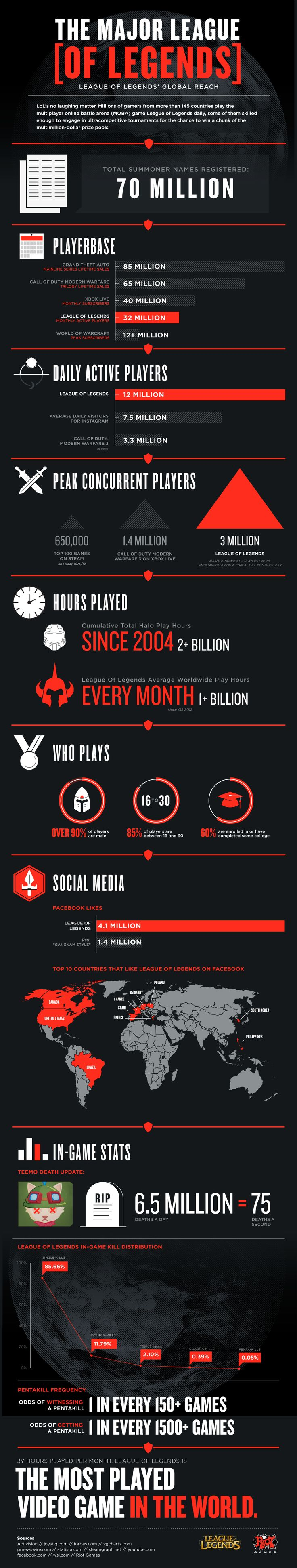 #Interesting                             70 million users, 1+ billion hours every month: League of Legends is the world's most played video game