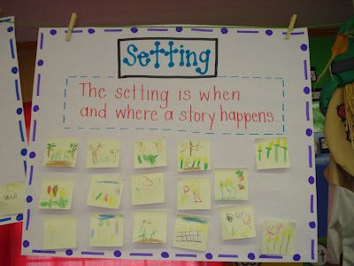 Setting anchor chart~have students draw setting on a post-it. Can change with each new text.