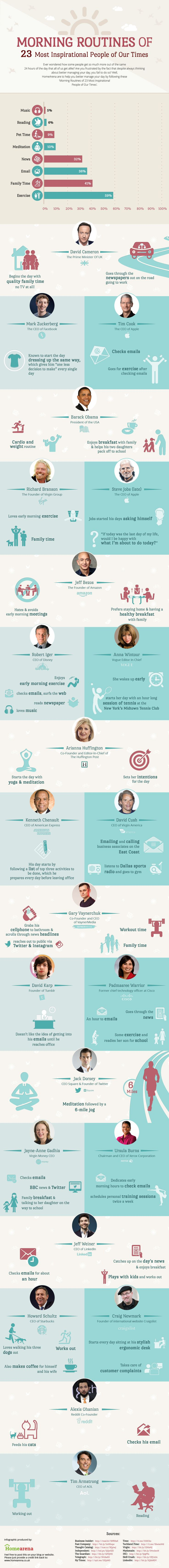 Morning habits of 23 successful people