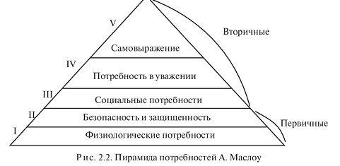 Деятельность человека и ее формы