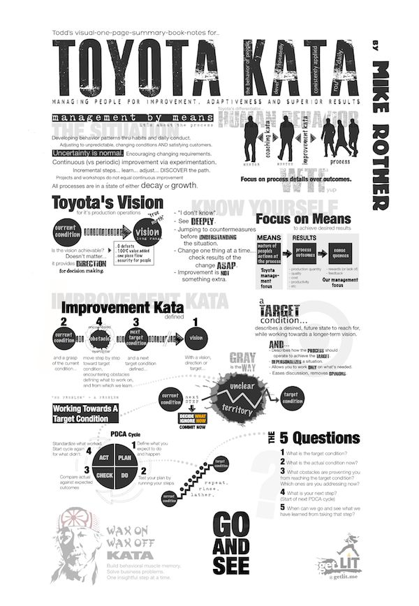 36 best visual one page summaries images on Pinterest Abstract - executive summaries books