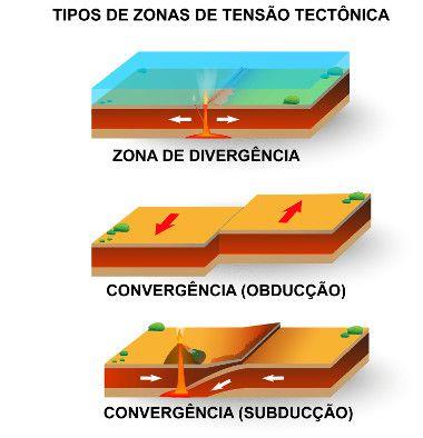 Movimentos das placas tectônicas