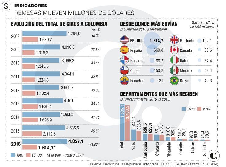Antioquia recibe más remesas desde Estados Unidos